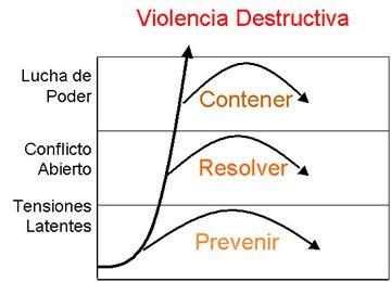 violencia_destructiva